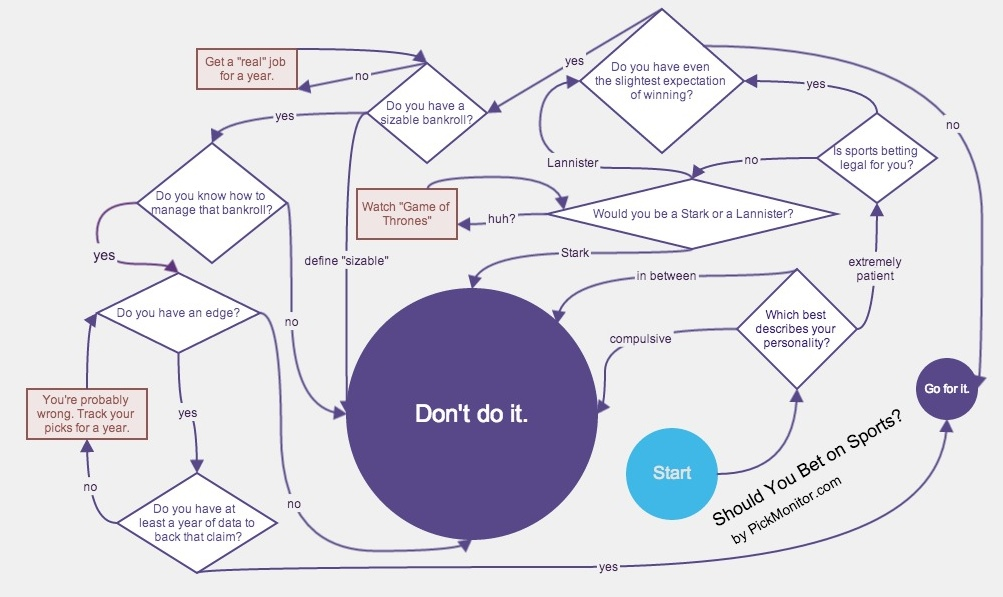 Should you bet on sports flow chart